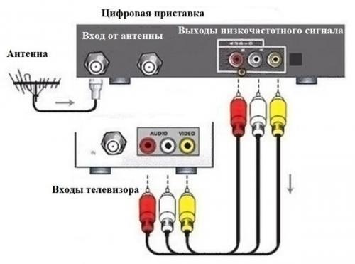 Обычное присоединение цифровой приставки к телевизору