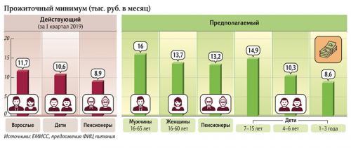 Прожиточный минимум (тыс. руб. в месяц)