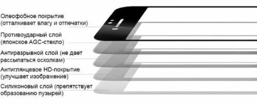 Структура защитного стекла для экрана смартфона