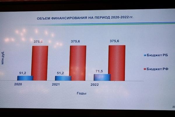 Большую часть денег на соцконтракты выделит федеральный бюджет